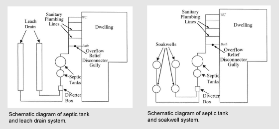 illustration showing differences between soakwell and leach drain septic tank systems.